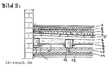 so verhalten sich die bauteile bei wassersch den. Black Bedroom Furniture Sets. Home Design Ideas