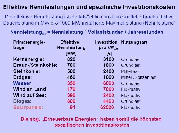 Effektive Nennleistungen und spezifische Investitionskosten von Thomas Heinzow, Forschungsstelle Nachhaltige Umweltentwicklung der Universität Hamburg