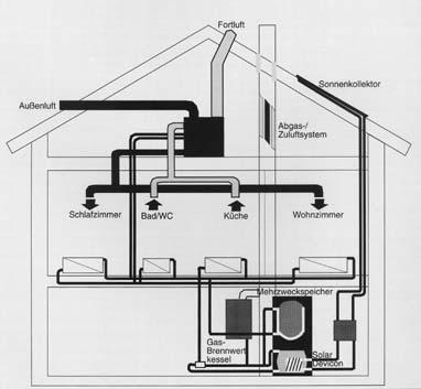 Beispiel eine Lüftungsanlage im System einer Heizung für das Haus